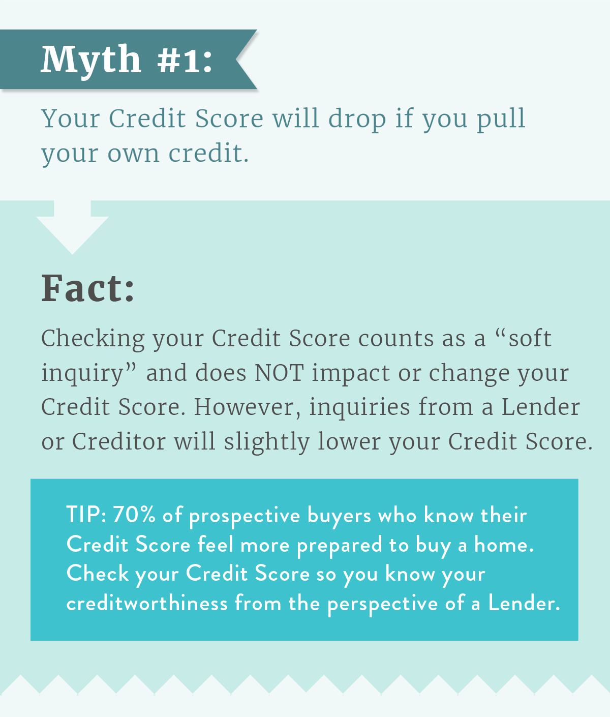 Myth 1 : Your Credit Score will drop if you pull your own credit.