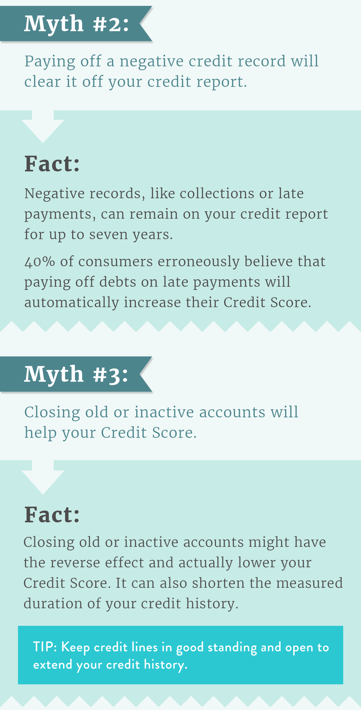 Myth 2 : Paying off a negative credit record will clear it off your credit report.